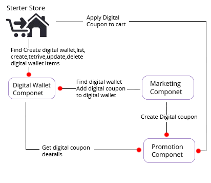 Websphere commerce and digital wallet regnant software solutions the following system context diagram illustrates the relationship between the digital wallet the storefront and related components ccuart Gallery